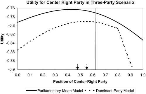 This graph tracks political utility under two different models. Political utility for both models drop as the center-right party's political position moves to the right. The vertical line is the center-right party's standard political position when there are only two parties.