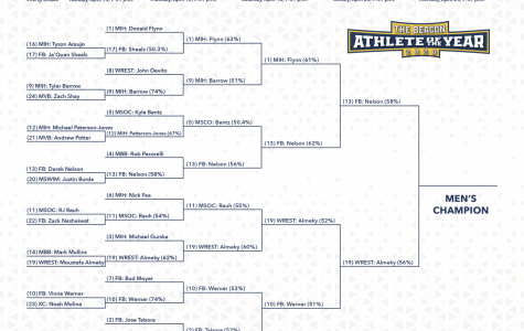 Both sides of the bracket have been updated after the Semifinal Round. No. 13 Derek Nelson (football) will face-off against No. 19. Moustafa Almeky (wrestling).