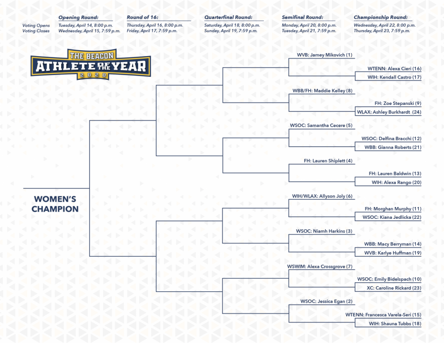The women's bracket is comprised of 15 automatic bids (previous Athlete of the Week selections) and nine at-large bids.