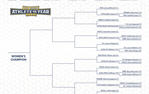 The women's bracket advanced four upsets to the Round of 16.