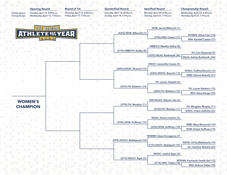 Both sides of the bracket have been updated after the Round of 16. The women's side advanced five upsets.