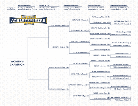 Both sides of the bracket have been updated after the Quarterfinal Round. The women
