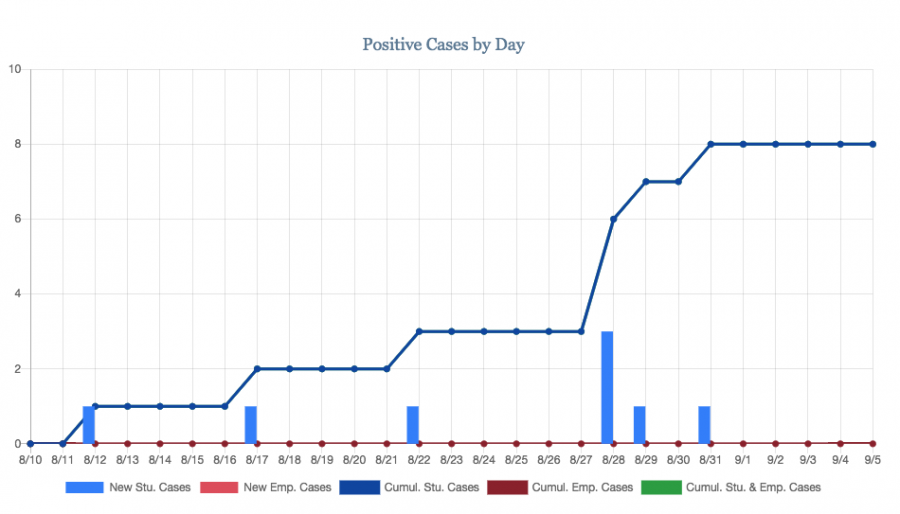 The first positive COVID-19 case appeared on Aug. 12. Until Aug. 28, no day saw more than one positive case reported. Three positive cases were reported on Aug. 28. Since then, two more positive cases have been reported, one on Aug. 29 and one on Aug. 31. To date, one student case has been confirmed.